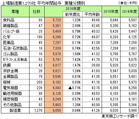 上場製造業1,270社 平均年間給与 業種分類別