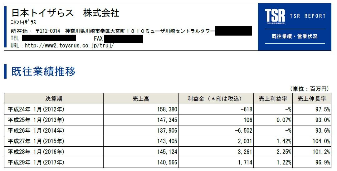 日本トイザらスの業績(平成29年9月作成TSR REPORTより)