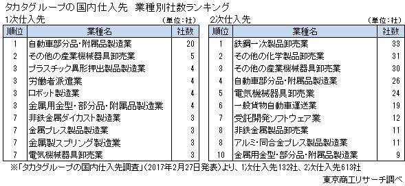 タカタグループの国内仕入先 業種別社数ランキング