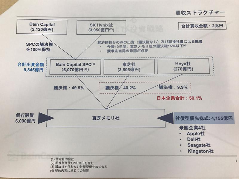 買収ストラクチャー(会見の配布資料より)