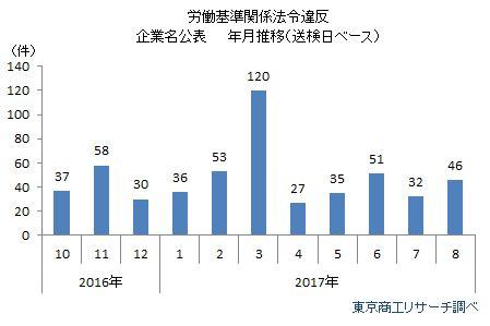労働基準関係法令違反公表企業 年月推移(送検日ベース)