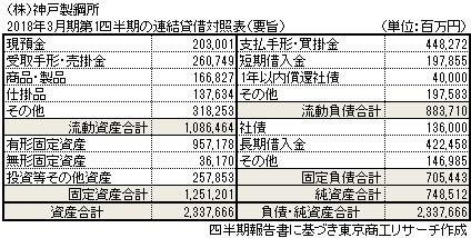 2018年3月期第1四半期の連結貸借対照表(要旨)