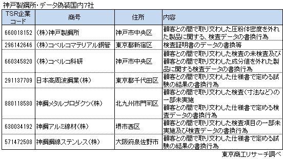 神戸製鋼所・データ偽装7社