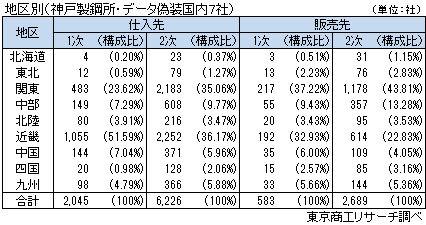 地区別取引先(神戸製鋼所・データ偽装7社)