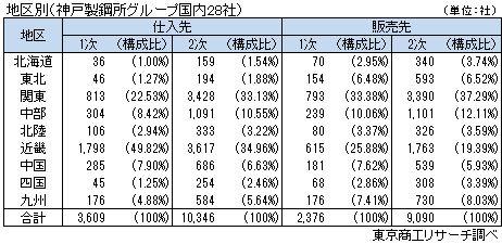 地区別取引先(神戸製鋼所グループ国内28社)