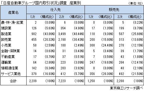 「日産自動車グループ取引状況」調査 産業別