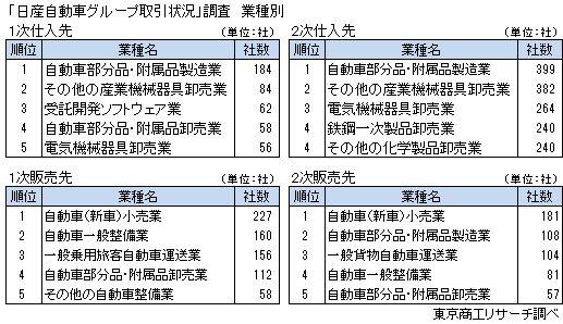 「日産自動車グループ取引状況」調査 業種別