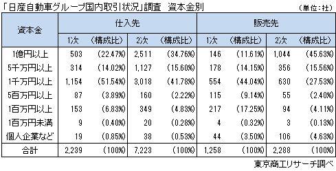 「日産自動車グループ取引状況」調査 資本金別