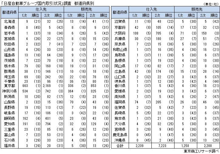「日産自動車グループ取引状況」調査 都道府県別