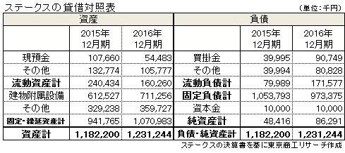 (株)ステークスの貸借対照表