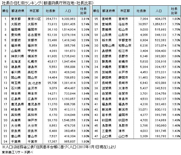 2017年社長の住む街ランキング(都道府県庁所在地)