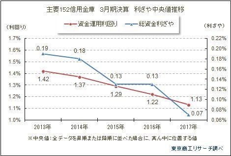主要152信用金庫 3月期決算 利ざや中央値推移