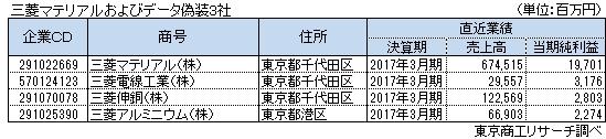 三菱マテリアルおよびデータ偽装3社