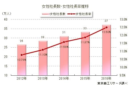 2017女性社長数推移