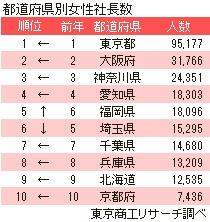 2017都道府県別女性社長数