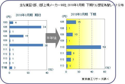 東証1部・2部上場メーカー2018年3月期決算「下期想定為替レート」