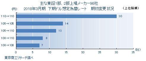東証1部・2部上場メーカー2018年3月期決算「想定為替レート」変更状況
