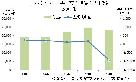 ジャパンライフ売上・利益推移