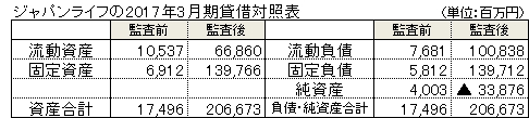 ジャパンライフの比較貸借対照表
