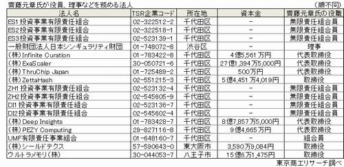 齊藤元章氏が役員、理事などを務める法人