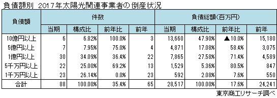 太陽光関連事業者の倒産 負債額別