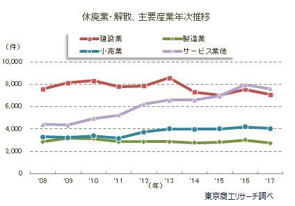 休廃業・解散 主要産業年次推移