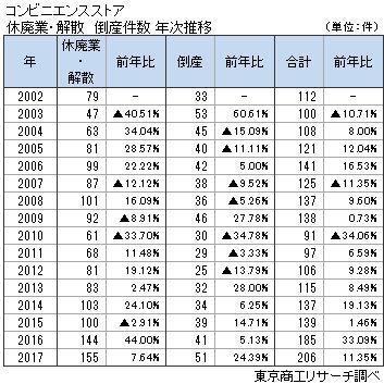 コンビニエンスストアの倒産、休廃業・解散 年次推移