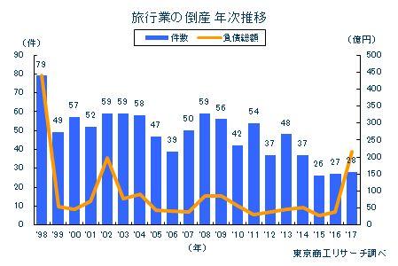 旅行業の倒産 年次推移