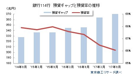 銀行114行 預貸ギャップと預貸率の推移