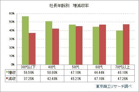 社長年齢別 増減収率