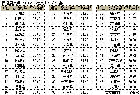 都道府県別 社長の平均年齢