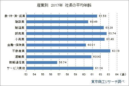産業別 社長の平均年齢
