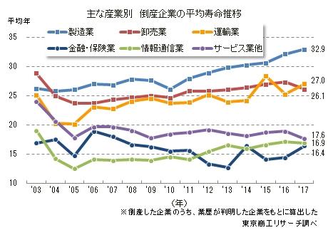 産業別平均寿命推移