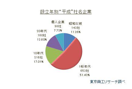 """設立年別""""平成""""社名企業"""