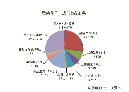 """産業別""""平成""""社名企業"""
