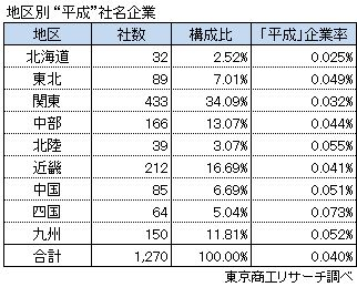 """地区別""""平成""""社名企業"""