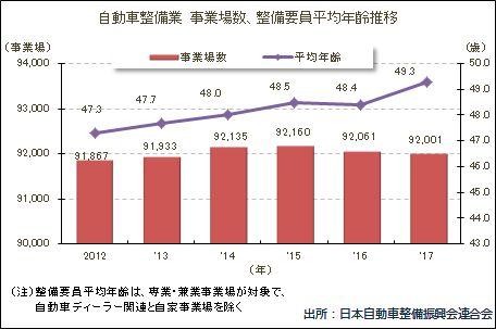 自動車整備業 事業所数、整備要員平均年齢推移