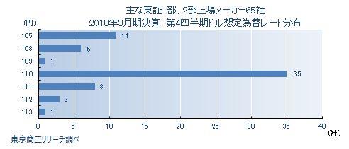東証1部・2部上場メーカー 第4四半期 想定為替レート