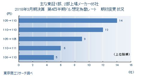 東証1部・2部上場メーカー 想定為替レート比較