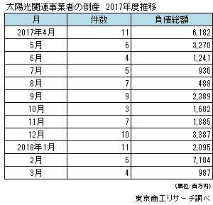 太陽光関連事業者の倒産 2017年度推移