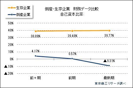 倒産企業の財務データ分析 自己資本比率