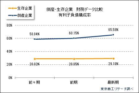 倒産企業の財務データ分析 有利子負債構成率