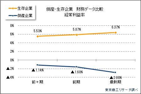倒産企業の財務データ分析 経常利益率