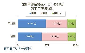 自動車部品関連メーカー4391社売上高別