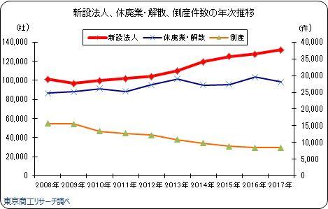新設法人、休廃業・解散、倒産件数の年次推移