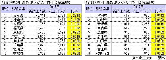 都道府県別 新設法人の人口対比