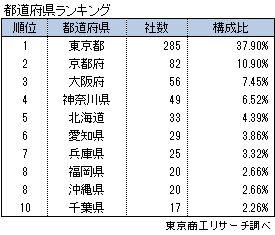 シェアハウス業者752社 都道府県ランキング