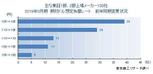 主な東証1部・2部上場メーカー想定為替レート前年同期変更状況
