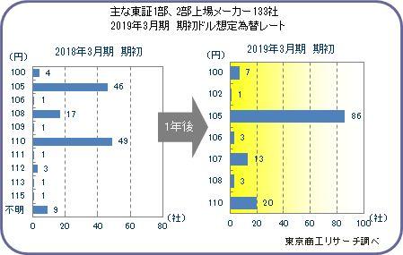 東証1部・2部上場メーカー 想定為替レート