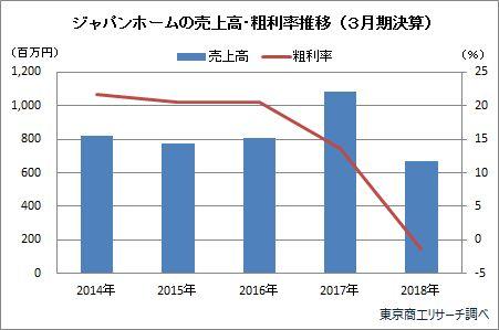 ジャパンホームの売上高・粗利率推移(3月期決算)